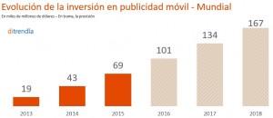 Inversión Publicidad Movil-Ditrendia